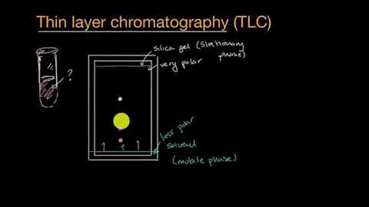 Thin layer chromotography
