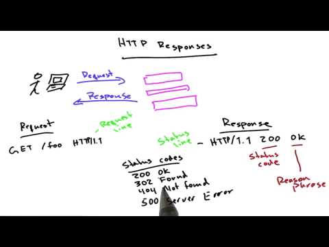 HTTP Responses - Web Development thumbnail