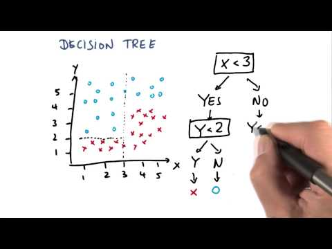 Constructing A Decision TreeThird Split - Intro to Machine Learning thumbnail