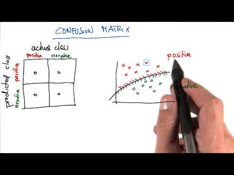 Confusion Matrix Practice 1 - Intro to Machine Learning thumbnail