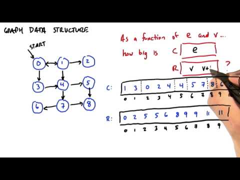 How to Represent Graph Data Structure - Intro to Parallel Programming thumbnail