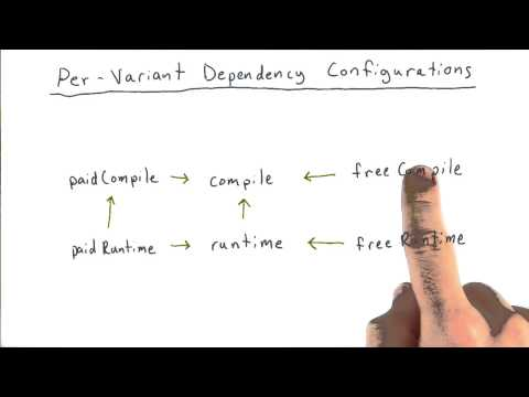03-21 Per-Variant_Dependency_Configurations thumbnail
