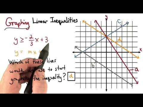 Graphing Linear Inequalities - Visualizing Algebra thumbnail
