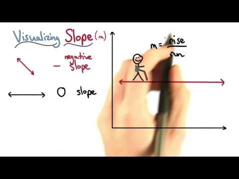 Slope Values - Visualizing Algebra thumbnail