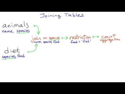 Joining Tables - Intro to Relational Databases thumbnail