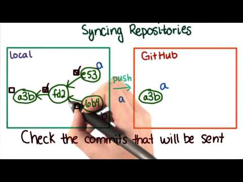 Keeping Repositories in Sync Solution - How to Use Git and GitHub thumbnail