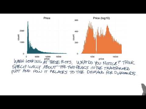 Connecting Demand and Price Distribution - Data Analysis with R thumbnail