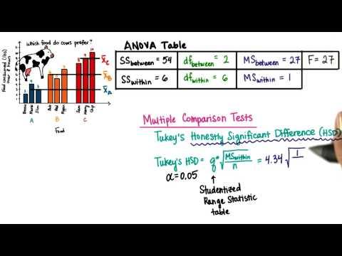 Tukeys HSD - Intro to Inferential Statistics thumbnail