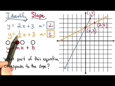 slope in the equation thumbnail
