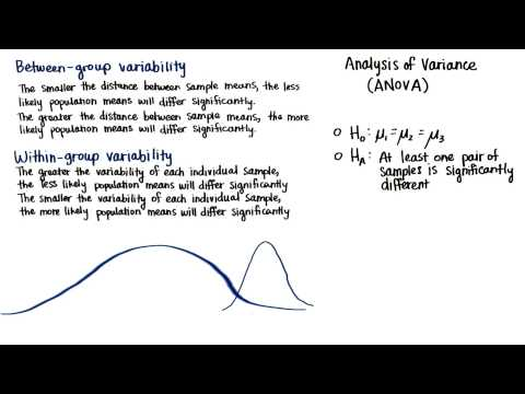 Within-Group Variability - Intro to Inferential Statistics thumbnail