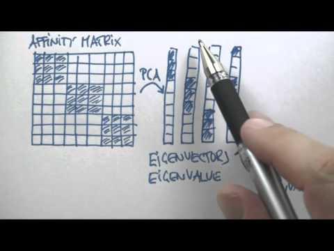 06-42 Spectral Clustering Algorithm thumbnail