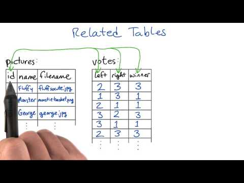 Related Tables - Intro to Relational Databases thumbnail