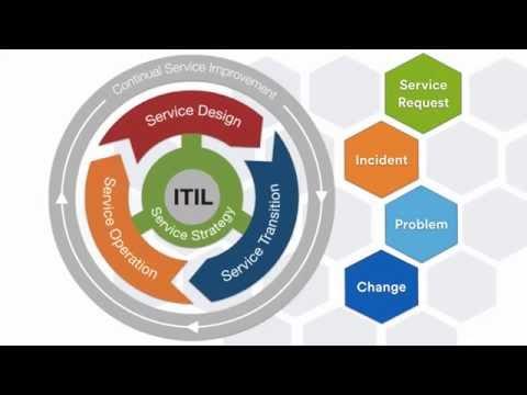 JIRA Service Desk 3 ITIL ready thumbnail