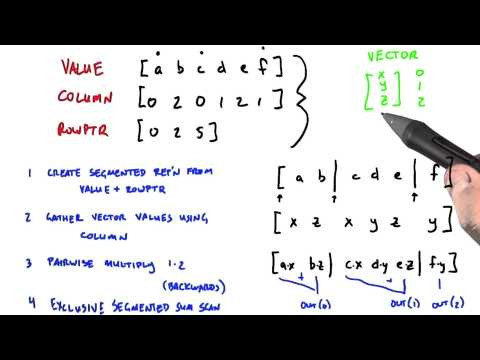 Actually Doing the Matrix Multiplication - Intro to Parallel Programming thumbnail