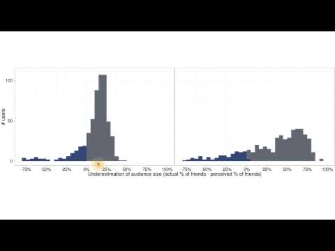 Moira - Histogram Summary & Scatterplots - Data Analysis with R thumbnail