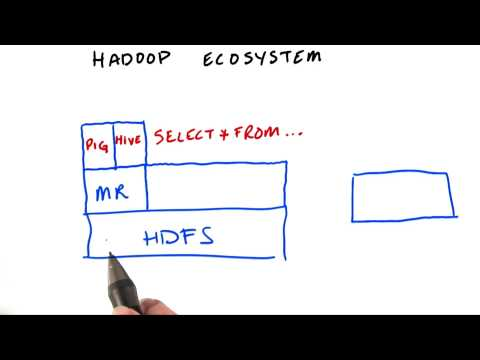 Hadoop Ecosystem - Intro to Hadoop and MapReduce thumbnail