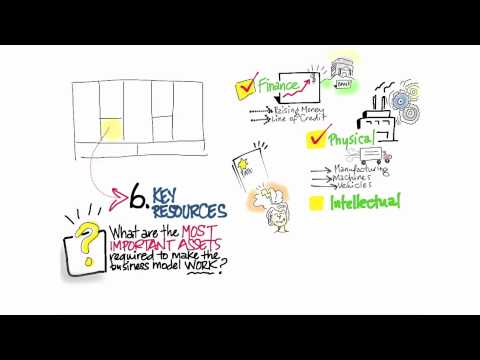 03-08 Business_Model_Canvas_Key_Resources thumbnail