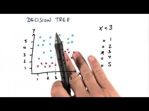 Constructing a Decision Tree First Split - Intro to Machine Learning thumbnail