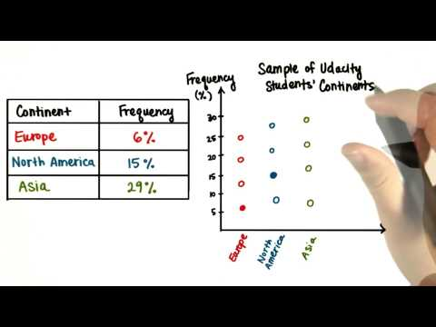 Continent Graph - Intro to Descriptive Statistics thumbnail