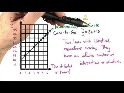 Types of Systems - Visualizing Algebra thumbnail