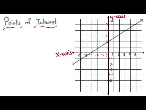 Points of Interest - Visualizing Algebra thumbnail