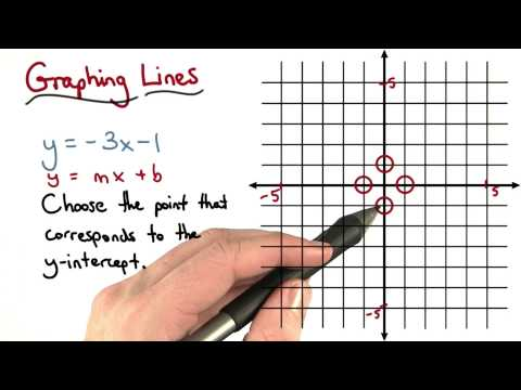 Graphing Lines Y Intercept thumbnail