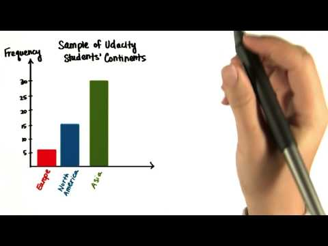 Biased Graphs - Intro to Descriptive Statistics thumbnail