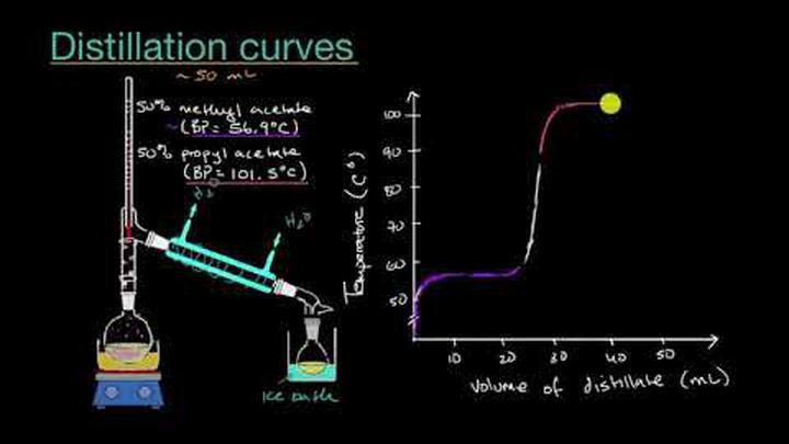 Distillation curves