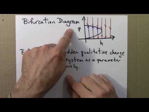 Chaos 4.3 Bifurcation Diagrams thumbnail