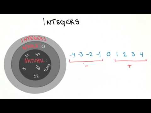 Integers - College Algebra thumbnail