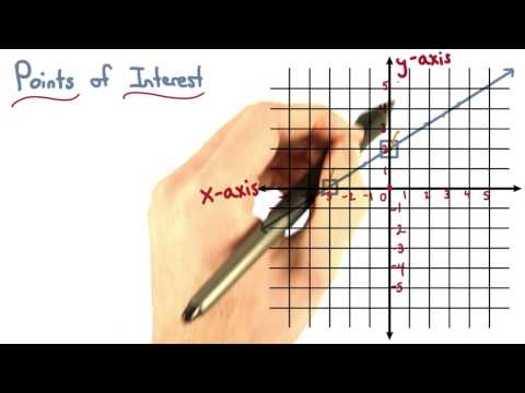 Coordinates of Intercepts - Visualizing Algebra thumbnail