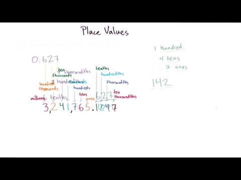 Introductory Algebra Review Course Overview thumbnail