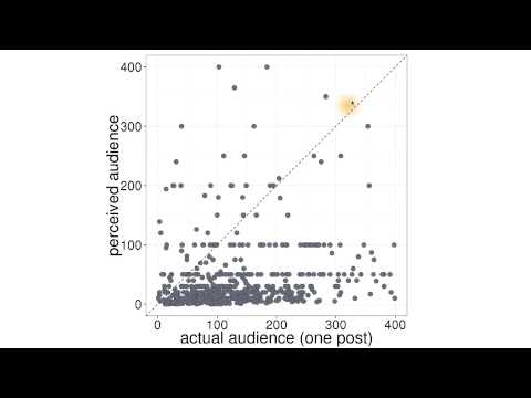 Scatterplots and Perceived Audience Size - Data Analysis with R thumbnail