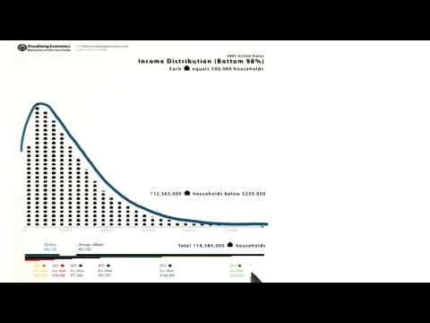 Skewed Distribution - Intro to Descriptive Statistics thumbnail