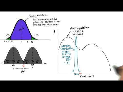 CI When n = 250 - Intro to Inferential Statistics thumbnail
