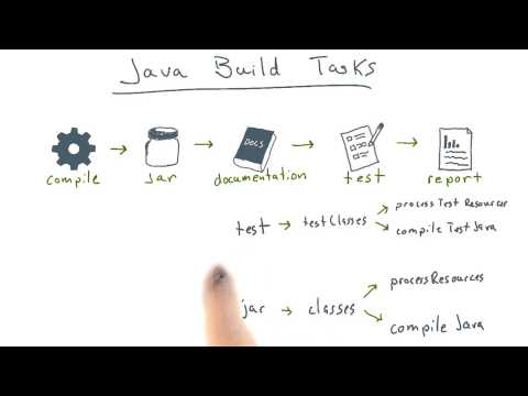 Java Build Tasks thumbnail