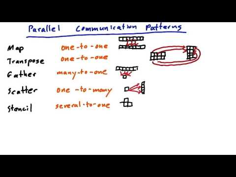 Parallel Communication Patterns Recap - Intro to Parallel Programming thumbnail