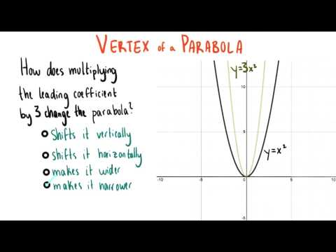 Multiplying the Leading Coefficient by 3 - College Algebra thumbnail