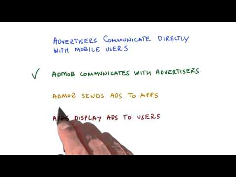 02-07 Types of Ads - Solution thumbnail