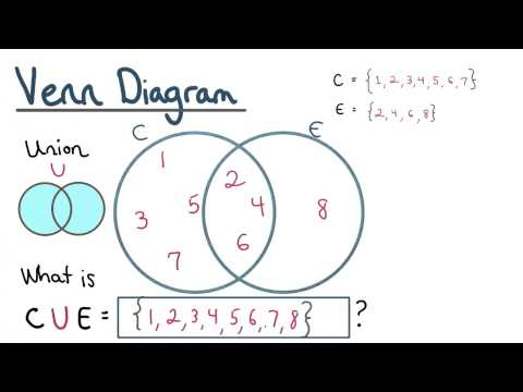 Union Check - Visualizing Algebra thumbnail