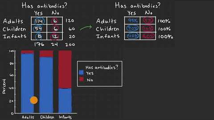 Mosaic plots and segmented bar charts | Exploring two-variable data | AP Statistics | Khan Academy