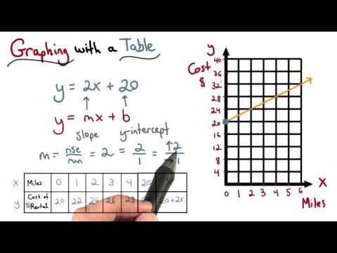 Graphing from Slope Intercept Form - Visualizing Algebra thumbnail