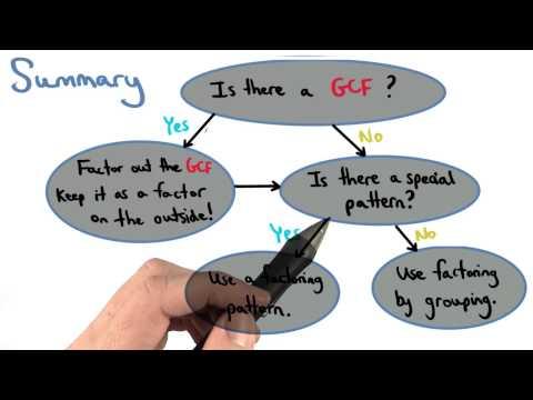 Factoring Summary - Visualizing Algebra thumbnail