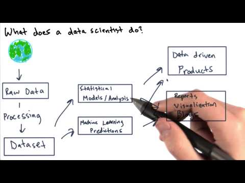 What Does a Data Scientist Do - Intro to Data Science thumbnail