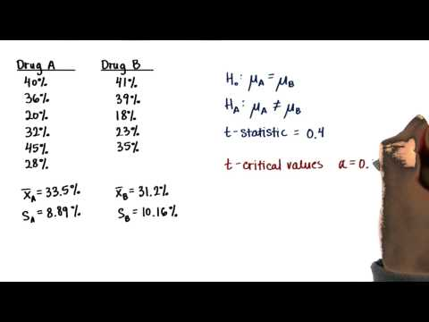 Acne Medication - t-Critical Values - Intro to Inferential Statistics thumbnail