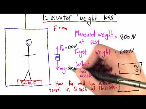 05ps-04 Elevator Weight Loss Solution thumbnail
