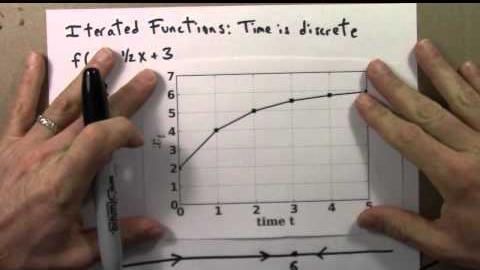 02 01IteratedFunctionsBHD thumbnail