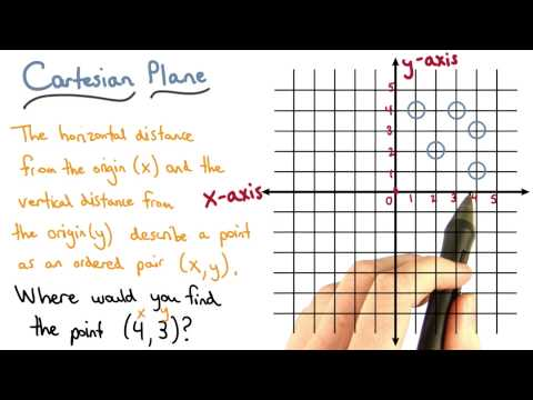 Plotting a Point - Visualizing Algebra thumbnail
