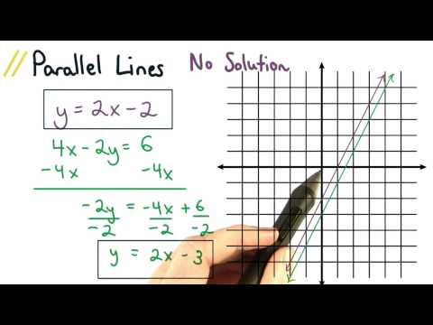 Parallel Lines No Solution - Visualizing Algebra thumbnail
