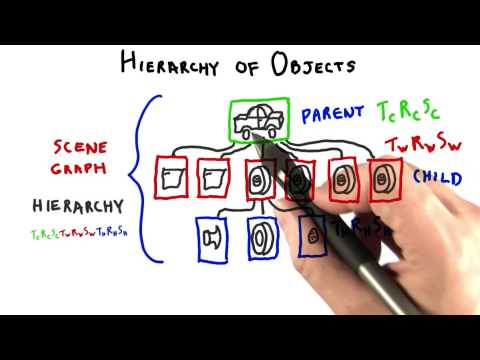 Hierarchy of Objects - Interactive 3D Graphics thumbnail